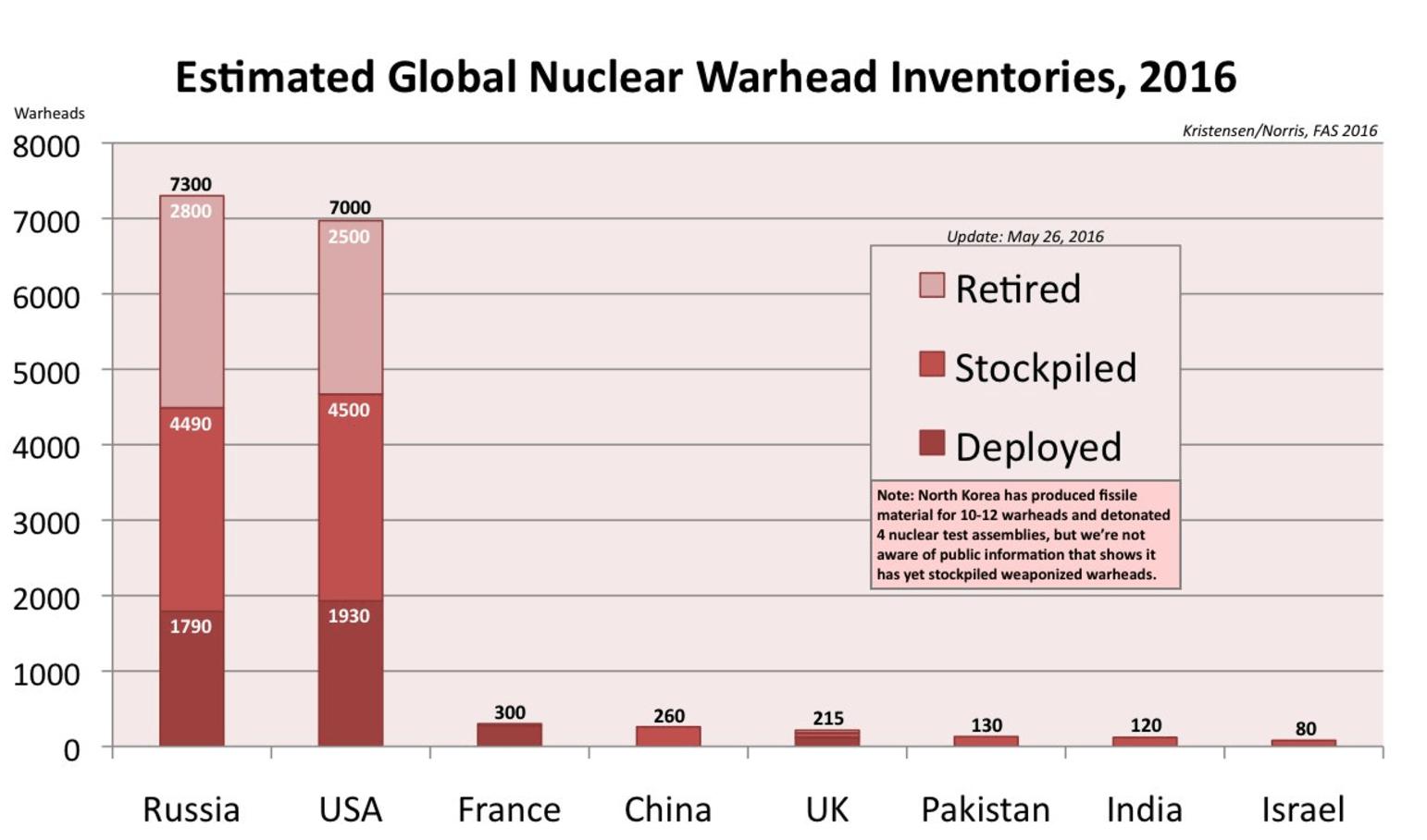 Global nuclear